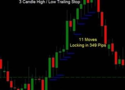 Trailing Stop Techniques: Candle High Candle Low And Average True Range